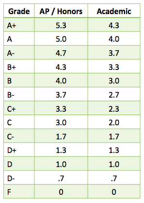 Weighted Grades and Grade Point Average – Consolidated ...